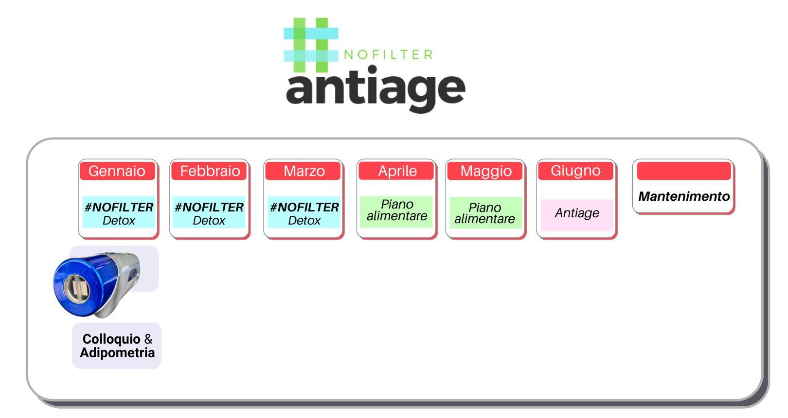 antiage-percorso-completo